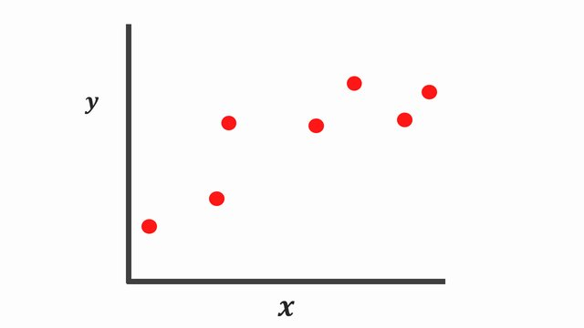 Bias and variance random datapoints