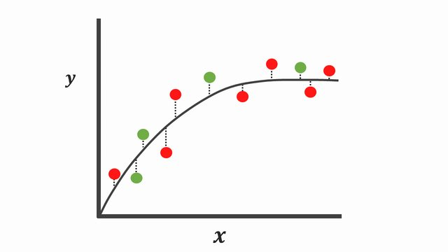 a perfect regression model that captures the relationship between samples in the test data