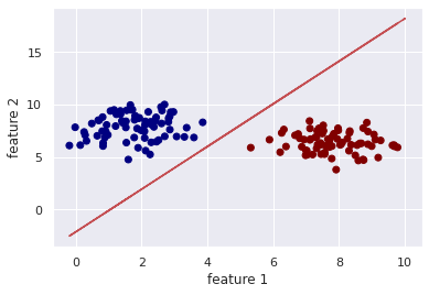 logistic regression with python binary classification